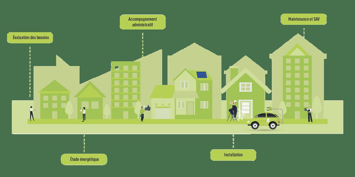 NRJ-Ingenierie-expertise-energies-renouvelables-transition-environnement-ecologique-economique-climatique-responsable-photovoltaique-vert-cres-montpellier_infographie-v2